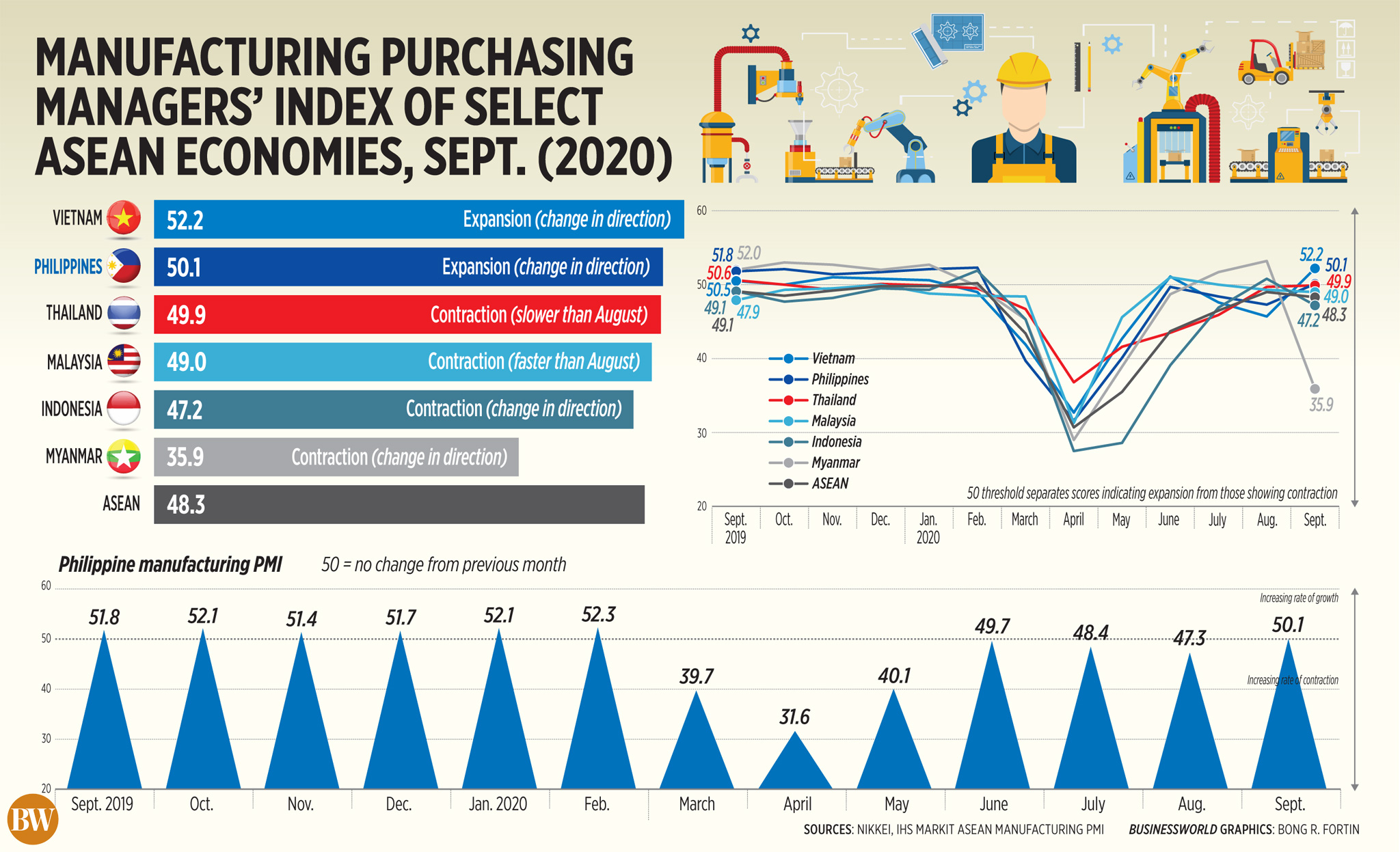 Manufacturing purchasing managers' index of select ASEAN economies, Sept. (2020)