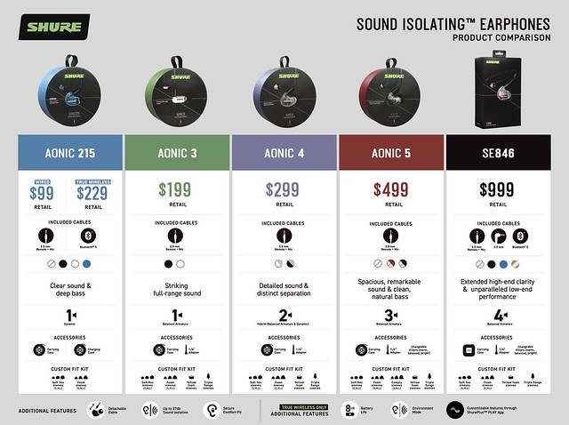 SHURE AONIC 3, AONIC 4 & AONIC 5 Sound Isolating
