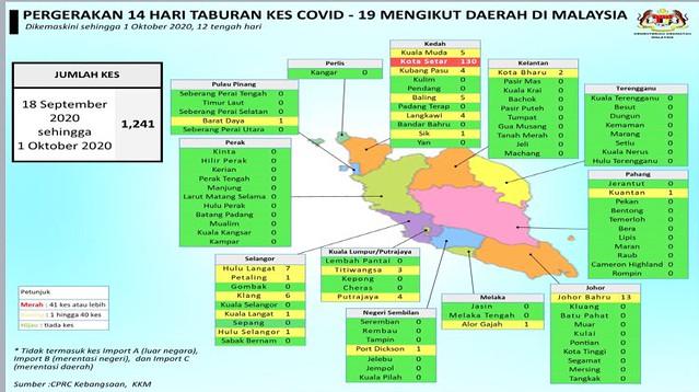 1 october 2020 covid malaysia