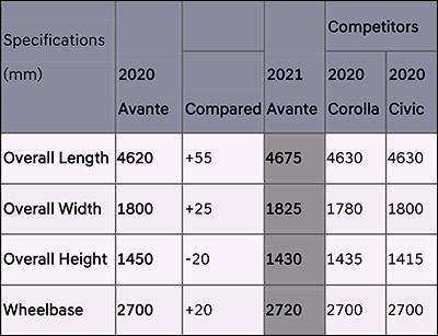 The 2021 Hyundai Avante/Elantra 1.6 is longer, wider and lower than its predecessor.