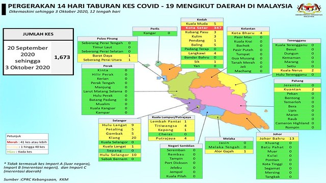 2 oct covid malaysia