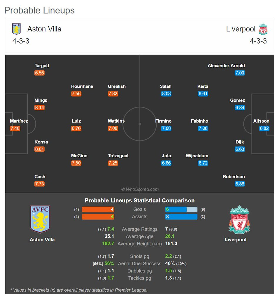Probable match lineup on the match: Aston Villa Vs Liverpool 4/10/20