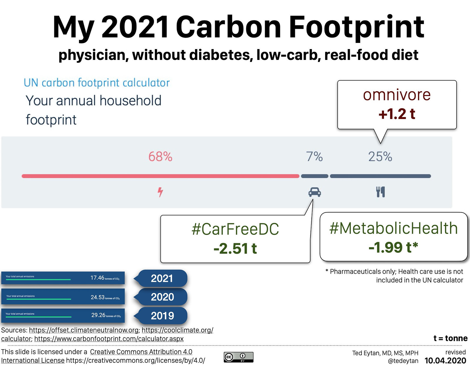 2020.10 Low Carb and Low Carbon - Ted Eytan MD-1001 1015