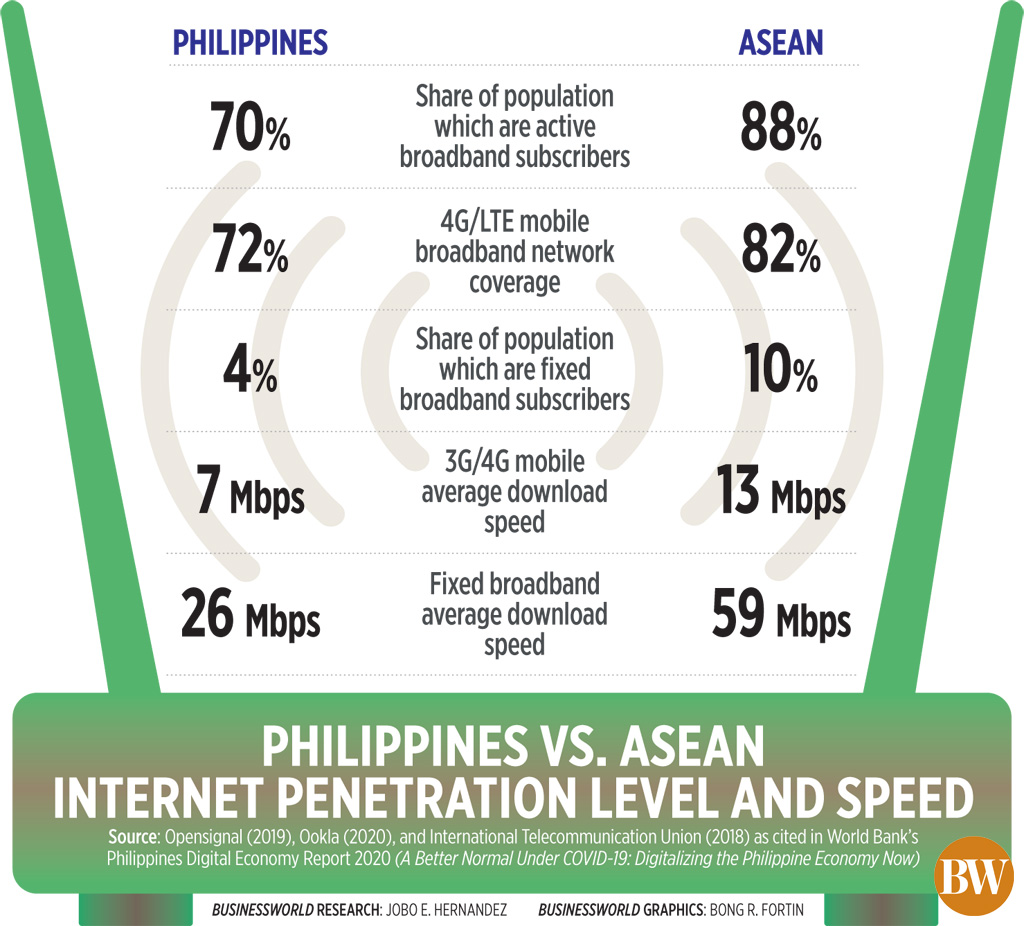 Philippines vs ASEAN internet penetration level and speed