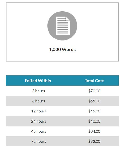 Prices for 1000 words text editing