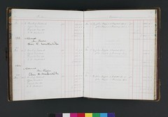 Two manuscript account books of the architectural firm Honeyman, Keppie & Mackintosh