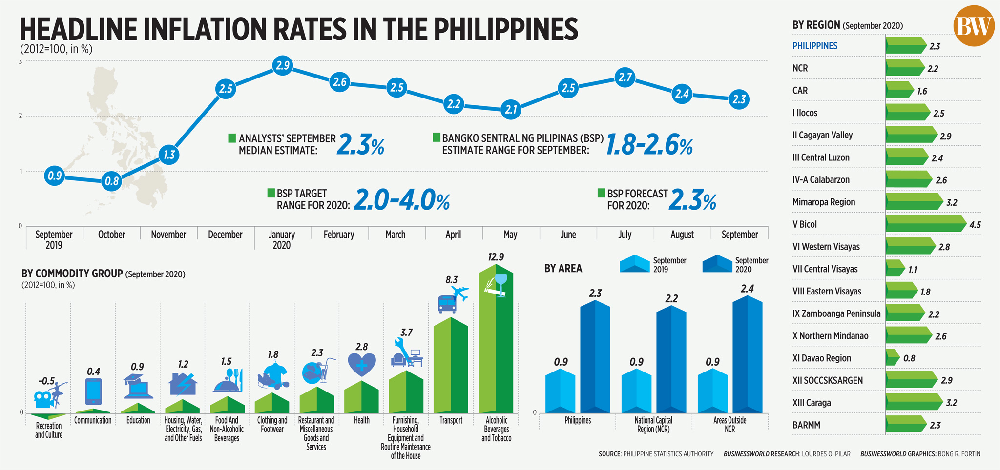 Headline inflation rates in the Philippines (Sept. 2020)