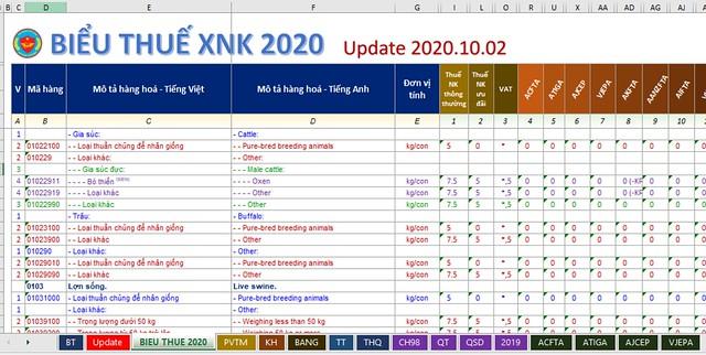 Biểu Thuế Xuất Nhập Khẩu Update 02/10/2020