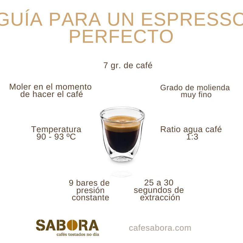 Datos necesarios para obtener un café espresso.