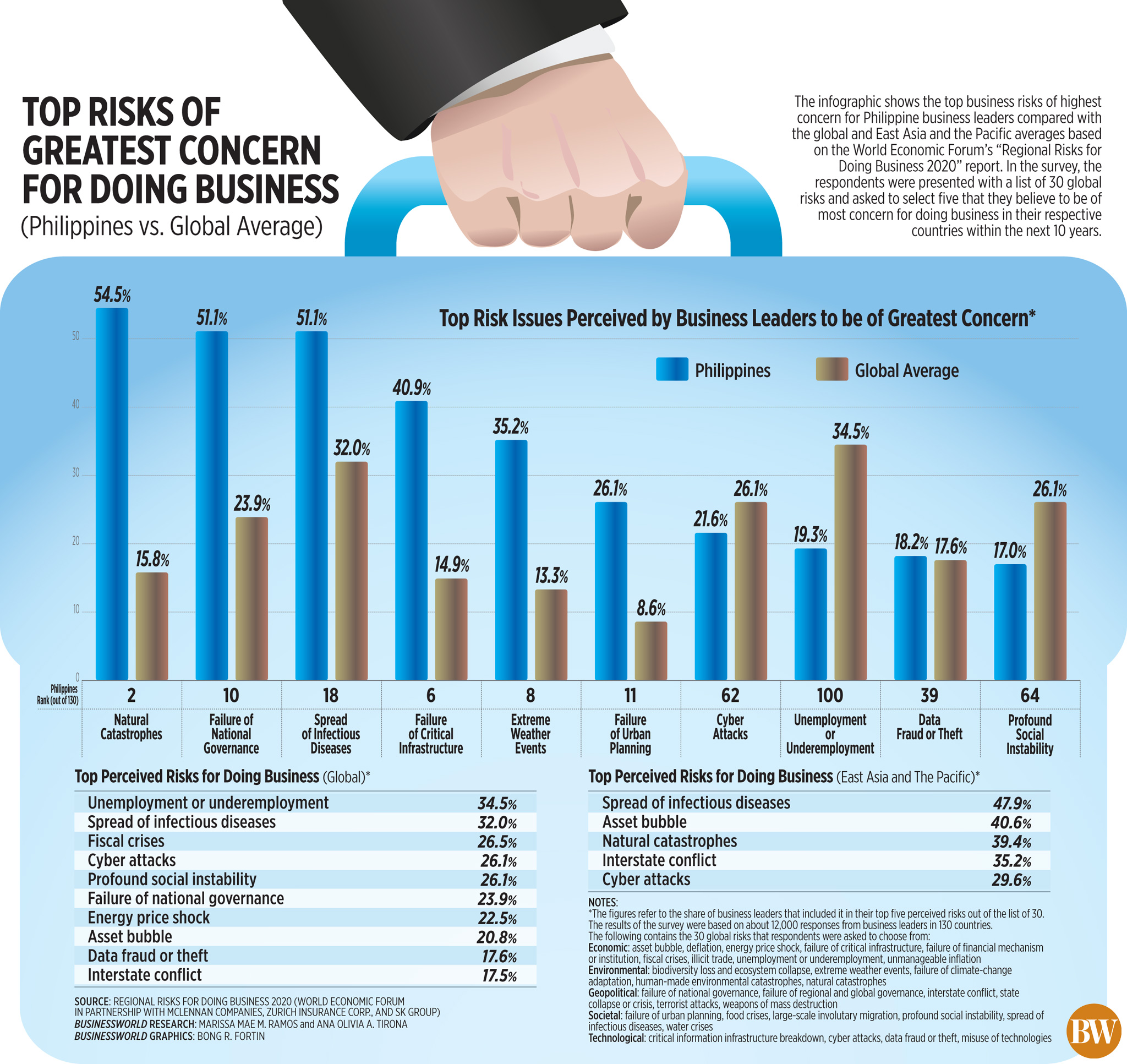 Top risks of greatest concern for doing business