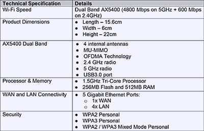 Technical specifications for the Linksys E9450 Dual Band WiFi 6 Mesh router. Click to enlarge.