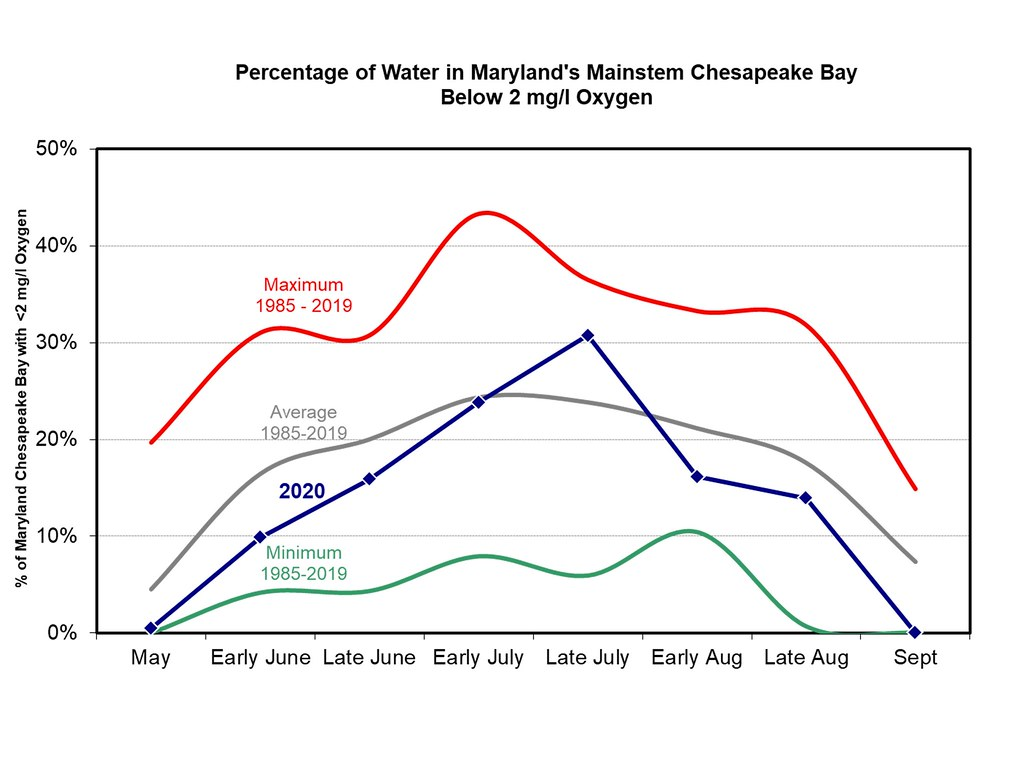 Chart of percentage of hypoxic water volume in Maryland's Chesapeake Bay