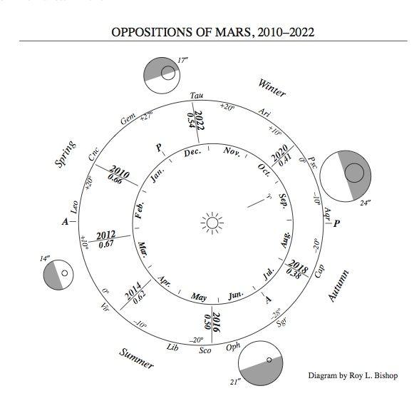 VCSE - A Föld és a Mars helyzete a Nap körül különböző időpontokban - Forrás: https://earthsky.org/upl/2015/12/mars-oppositions-2010-2022-roy-bishop-RASC.jpg