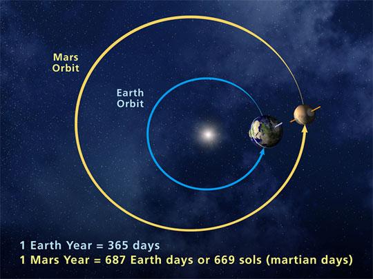 VCSE - Egy marsi és egy földi keringés különböző időtartamot vesz igénybe a Nap körül - Forrás: earthsky.org