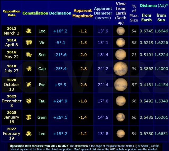 VCSE - A Mars oppozícióinak időpontja akövetkező években - Forrás: nakedyeplanets.org