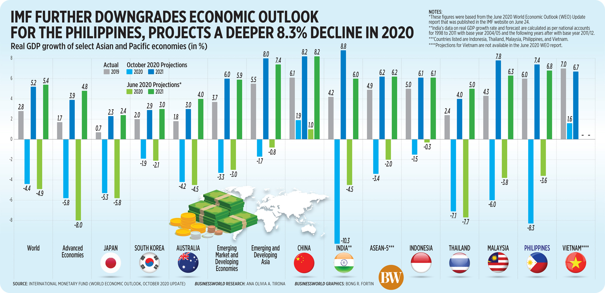 IMF further downgrades economic outlook for the Philippines, projects a deeper 8.3% decline in 2020