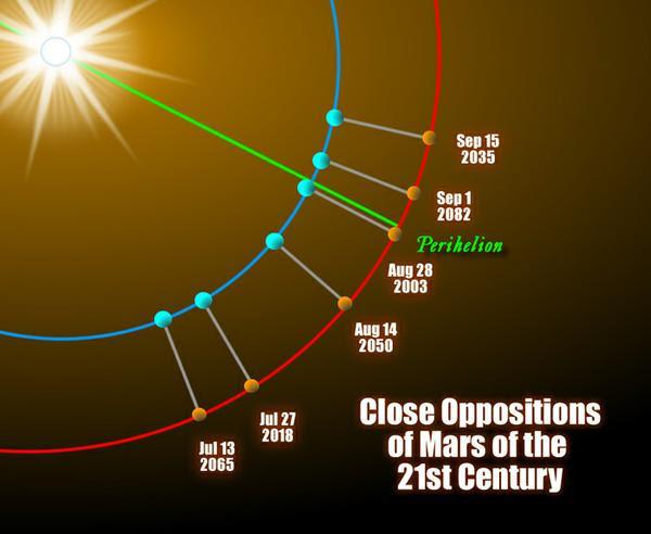 VCSE - A következő évtizedek Nagy Mars Oppozícióinak időpontjai és helyzete. Kék a Föld, narancssárga a Mars. A zöld vonal a Mars napközelpontja felé mutat (ang. perihelion = perihélium, napközelpont) - Forrás: earthsky.org