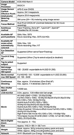 Specifications of the Canon EOS M50 Mark II.