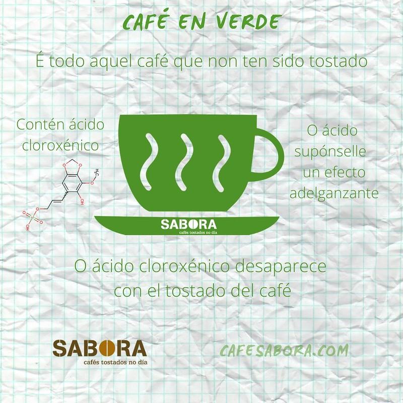 Explicación do que é o café verde