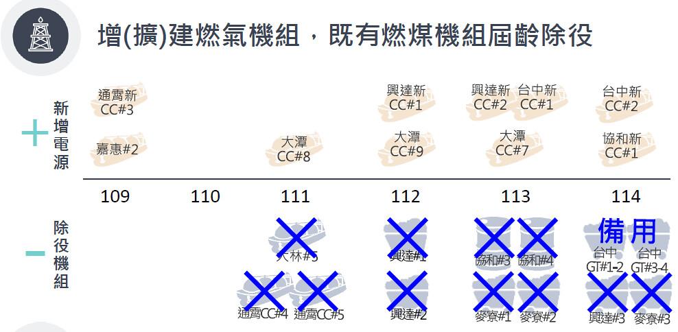 經濟部能源局表示,未來五年將不再新增燃煤機組,取而代之的是10座燃氣機組。資料來源:環保署