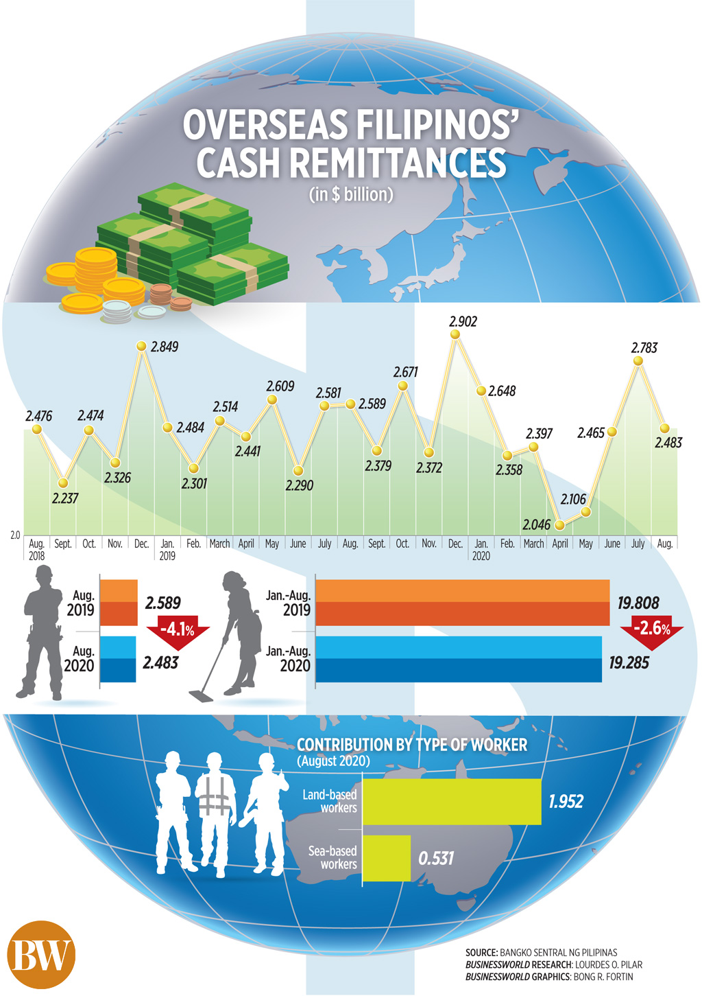 50488567997 b19ef4d2d3 o - Overseas Filipinos' cash remittances (Aug. 2020)