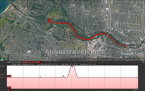 Visual trail map and elevation profile (sort of!) for my kayak trip from Turning Point Park to Lower Falls, Rochester, New York