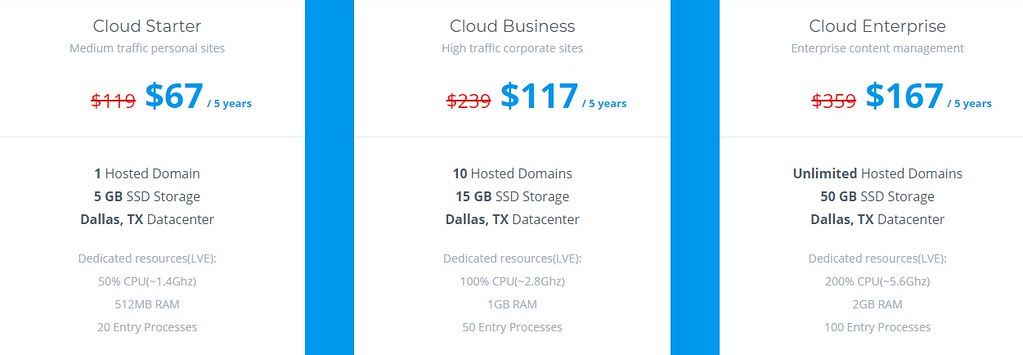 Five CloudHost Review