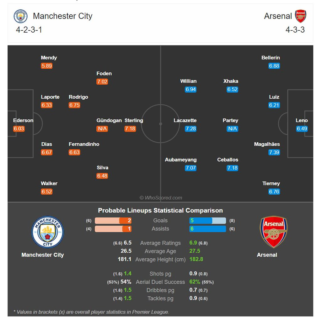 Probable match lineup on Match of the Day: Manchester City Vs Arsenal