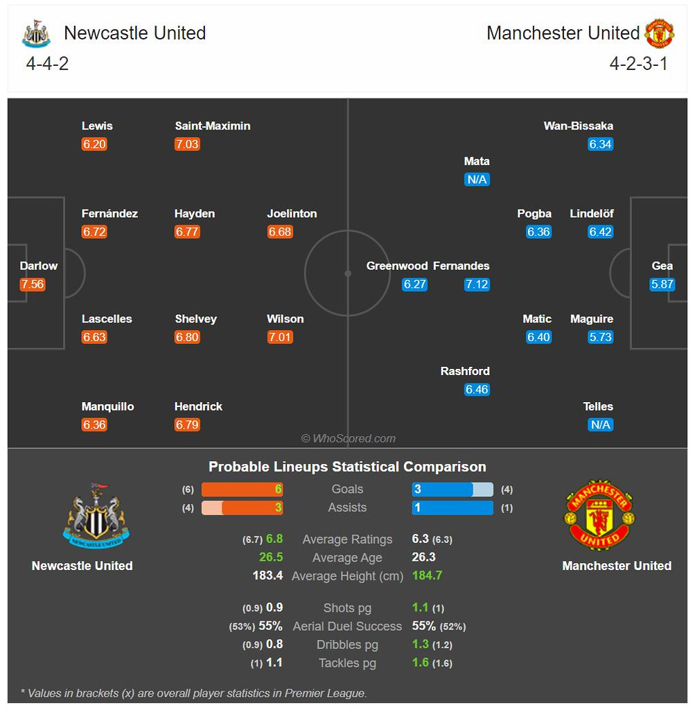 Probable match lineup on Match of the Day: Newcastle Vs Manchester United