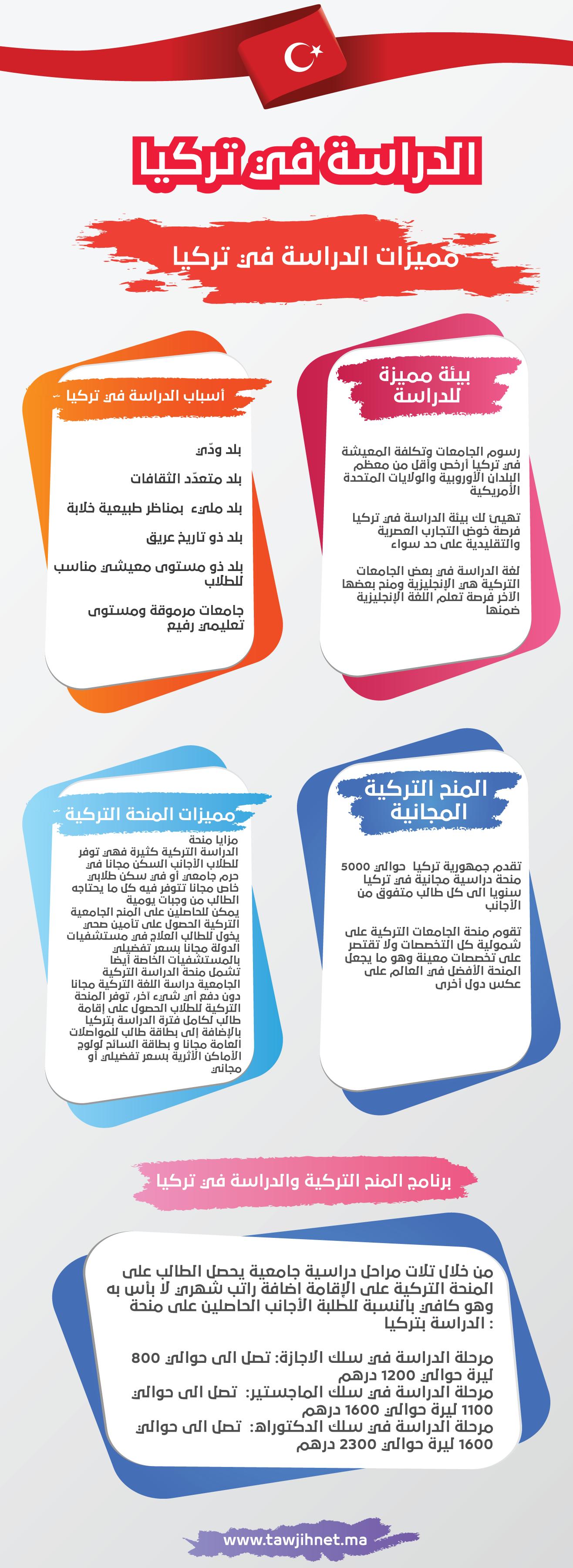 infographic-turkey-1