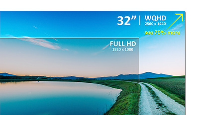 The WQHD (2650 x 1440) resolution of the ViewSonic VX3276 displays roughly 78% more content on the screen compared to a standard Full HD (1920 x 1080) monitor - so it's almost like having two (portrait-mode) FHD monitors side-by-side.