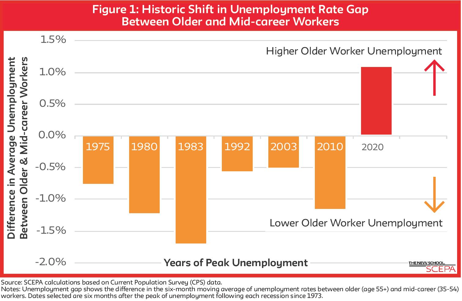 Years of Peak Unemployment