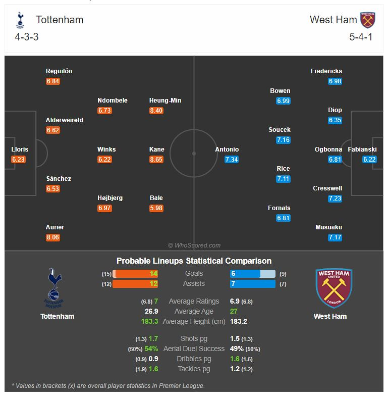 Probable match lineup on Match of the Day: Tottenham Vs West Ham