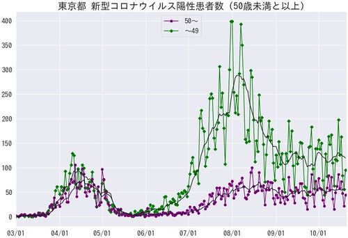 Tokyo Covid-19 TimeLine Age50 20201020