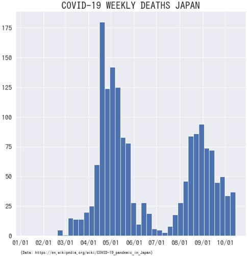 Japan Covid -19 Deaths Weekly 20201017