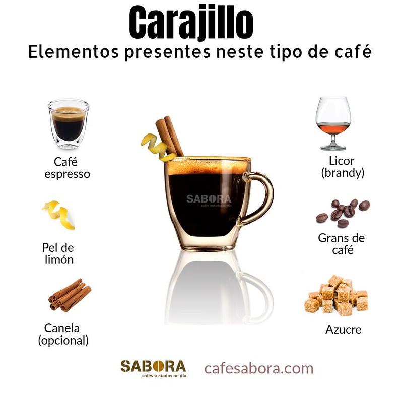 Elementos presentes neste tipo de café