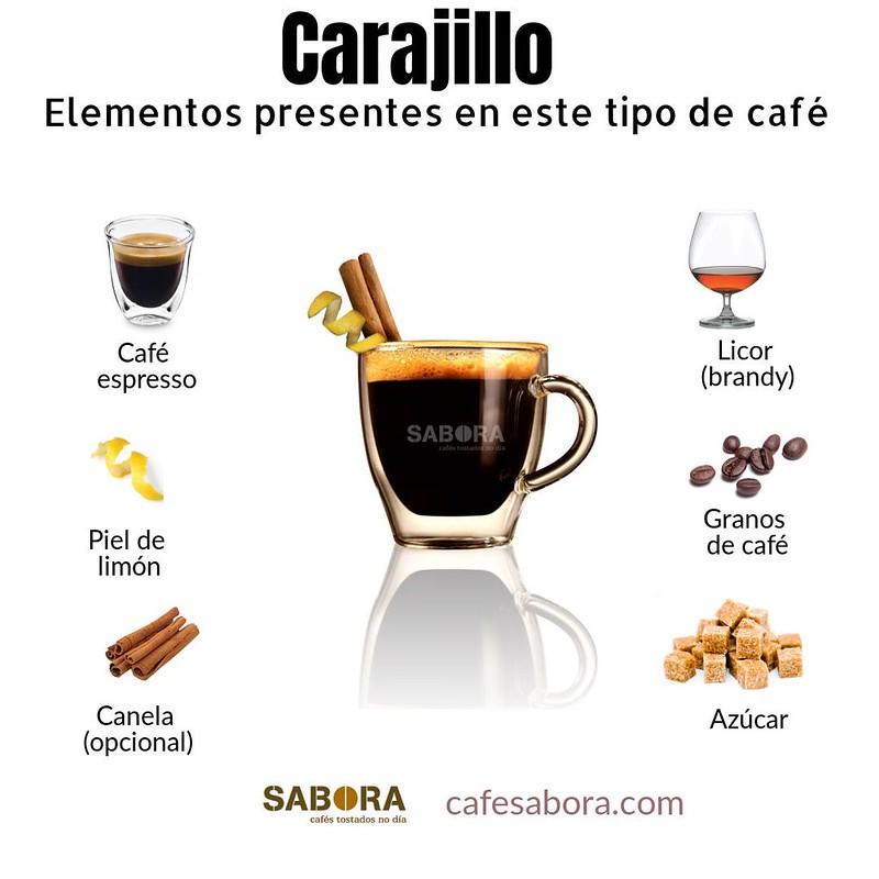 Elementos presentes en este tipo de café