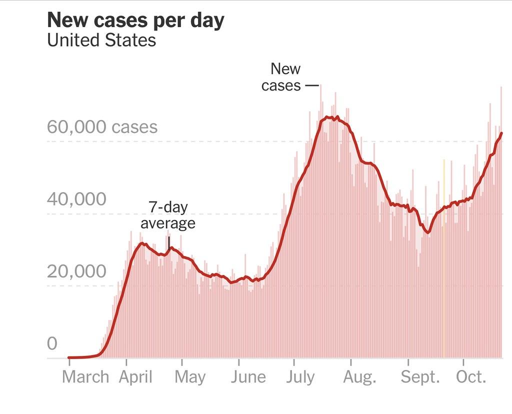 New Coronavirus Cases Per Day - https://www.nytimes.com/interactive/2020/us/coronavirus-us-cases.html