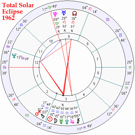Total Solar Eclipse and Rare Conjunction Feb. 5, 1962 - https://www.astrologyweekly.com/newsletter/week12.php