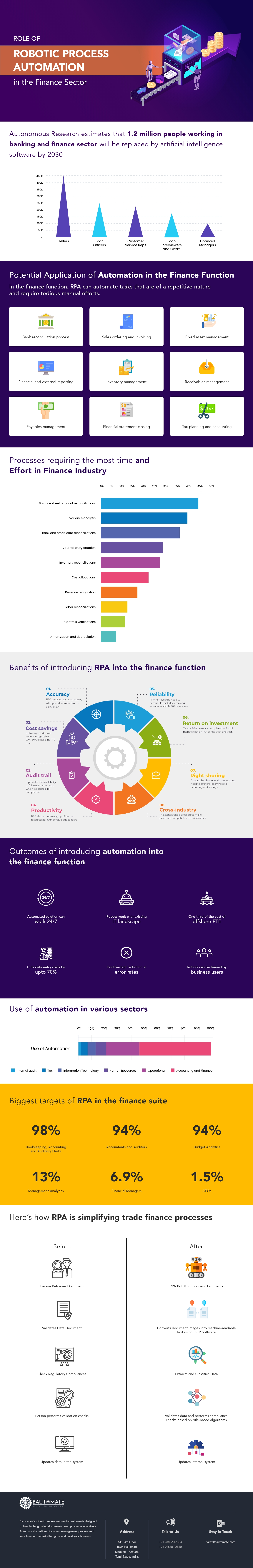 Role of Robotic Process Automation in the Finance Sector - Infographics