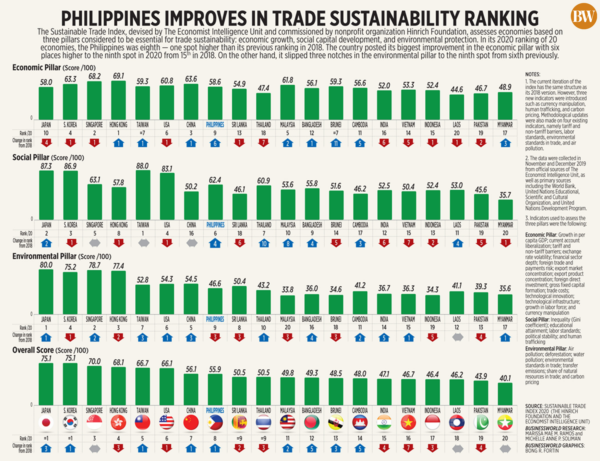 50535819748 942209706a o - Philippines moves up in sustainable trade index