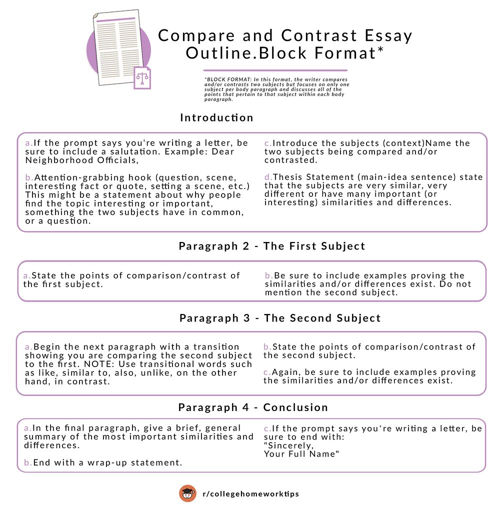 text about writing a compare and contrast essay outline with list