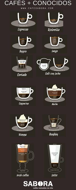 Cafes más conocidos con el café espresso como base.