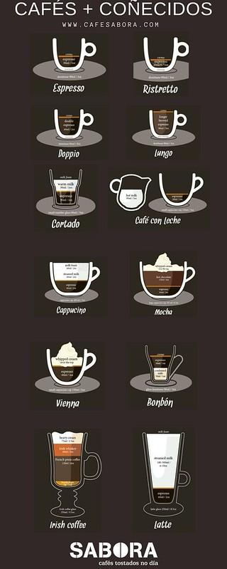 Cafes máis coñecidos co café  espresso como base.