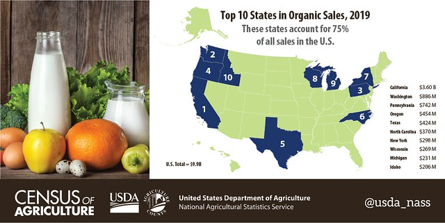 Top 10 States in Organic Sales, 2019 graphic