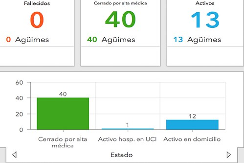 Datos y gráficas de la evolución de la Covid-19 en Agüimes en la que se muestran los casos cerrados por alta médica, los activos en domicilio y el hospitalizado en la UCI