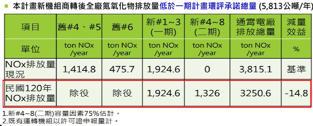 台電表示,待新機組完成後,NOx空污排放將較現況改善。圖片來源:環評書件