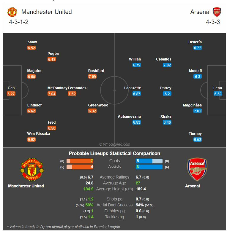 Probable match lineup on Match of the Day: Manchester United Vs Arsenal