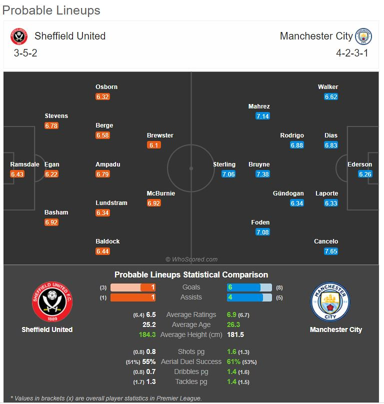 Probable match lineup on Match of the Day: Everton Vs Liverpool