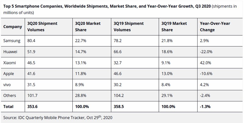 Smartphone 2020Q3 Market Share YoY Growth